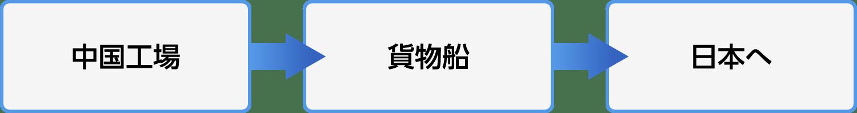 中国工場→貨物船→日本へ